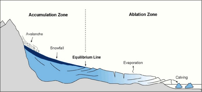 glaciation pgce geography classroom rh geographyclassroom2014 weebly com diagram of how glaciers form diagram of alpine glacier